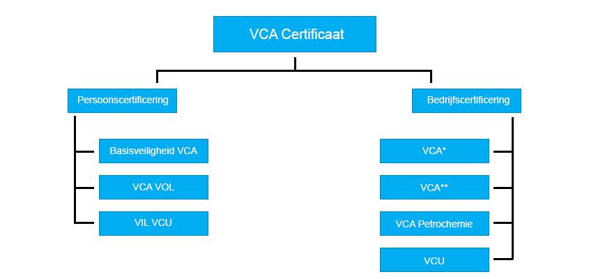 VCA bedrijfscertificering